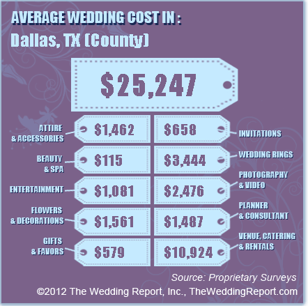 How much should my wedding cost posh floral designs collin country wedding budget wedding budgets in plano tx how to make a wedding heres the breakdown of the average of flowers and decor costs junglespirit Image collections